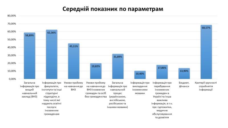 Результати моніторингу відкритості веб-сайтів вищих навчальних закладів України