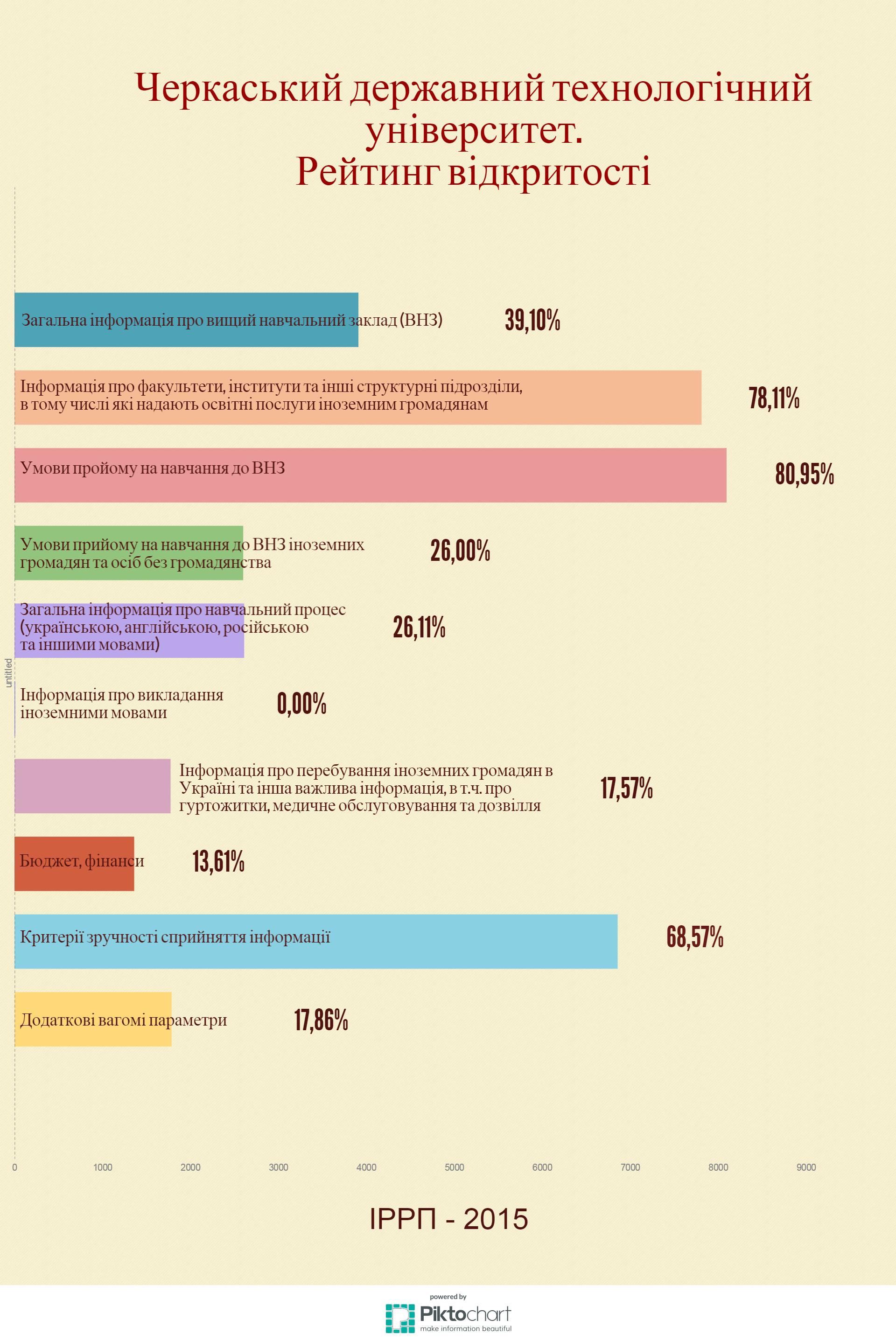 Інфографіка рейтингів відкритості веб-сайтів вищих навчальних закладів України