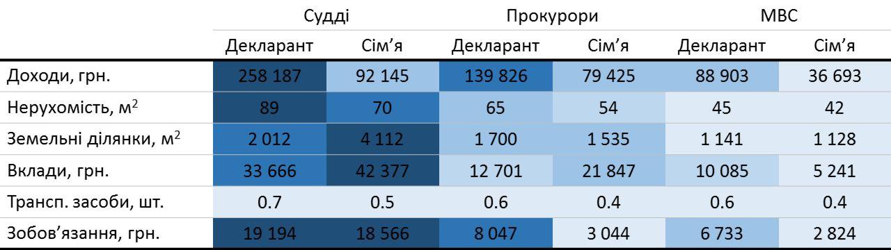 Нажито ім'ям закону: де в Україні суддям, прокурорам і поліцейським жити добре. Аналіз 10 000 декларацій