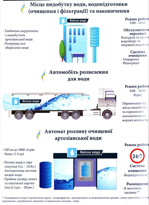 Хто продаватиме питну воду українцям?