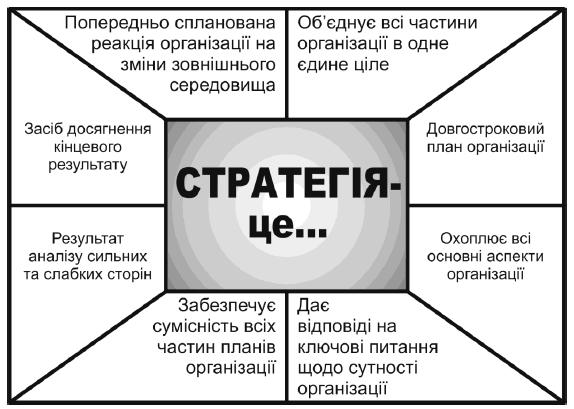 Сім ключових питань про створення стратегічного плану медіа та ГО
