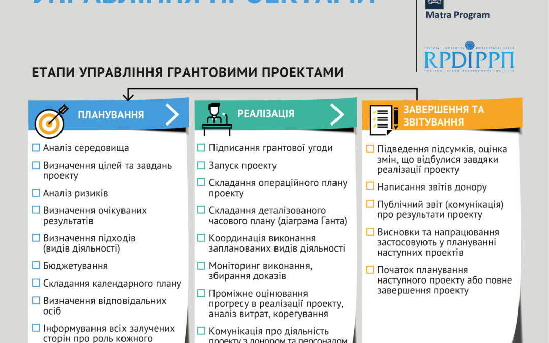 Управління проектами: підбірка порад від тренерів ІРРП
